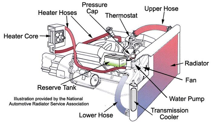 اجزای سیستم خنک کننده خودرو